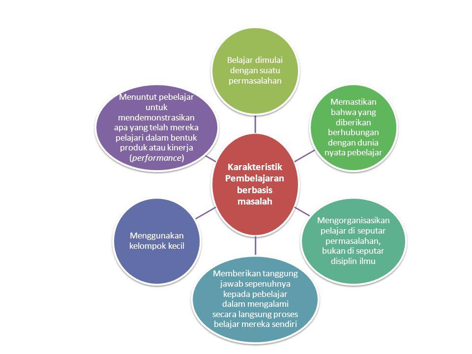 Karakteristik Pembelajaran berbasis masalah
