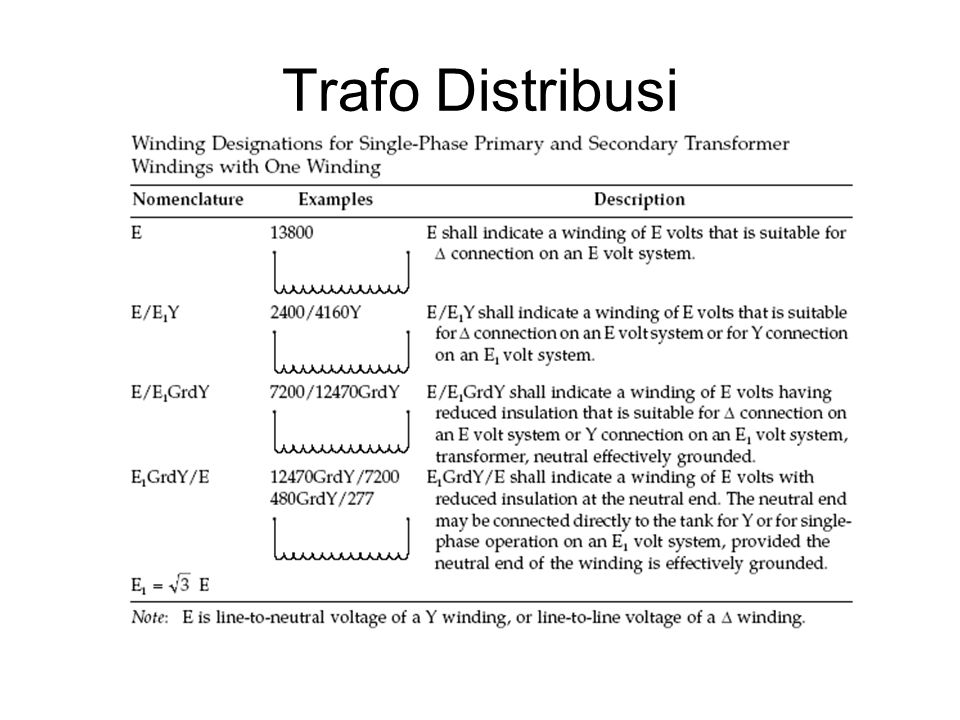 Trafo Distribusi