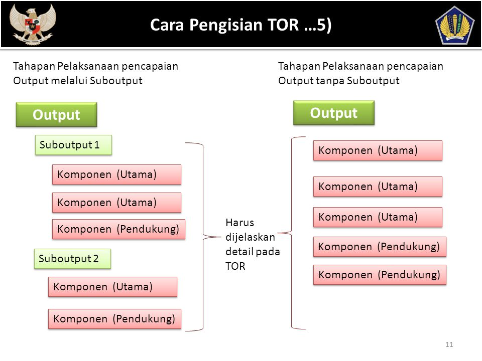 POKOK BAHASAN Cara Pengisian TOR …5) Output Output