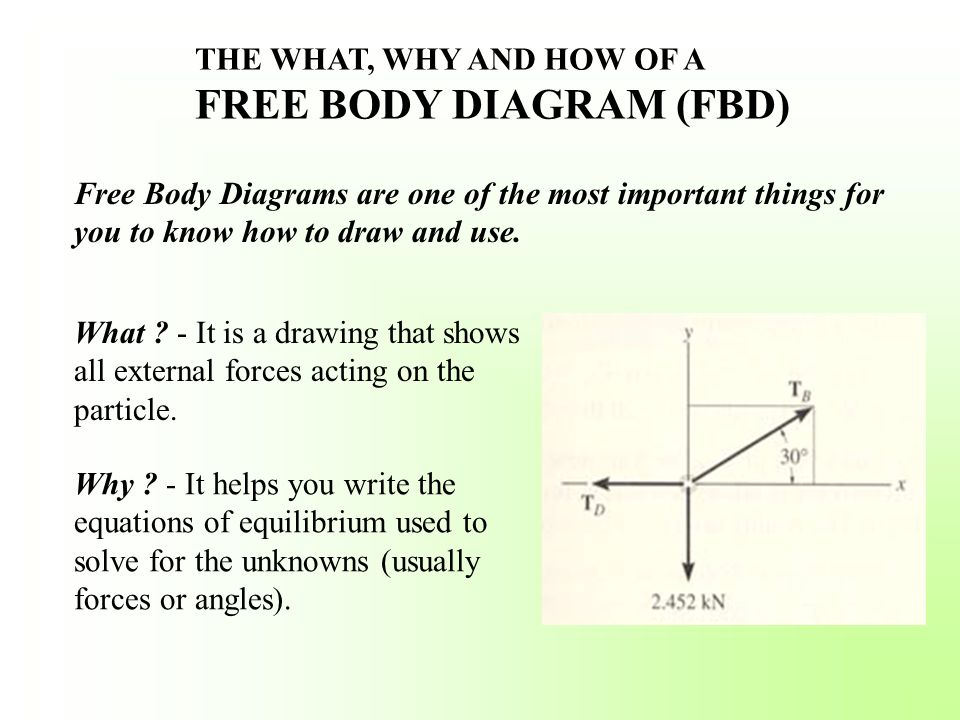 THE WHAT, WHY AND HOW OF A FREE BODY DIAGRAM (FBD)