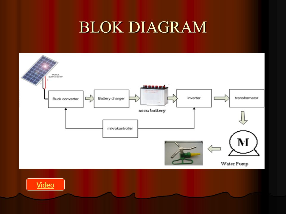 BLOK DIAGRAM Video