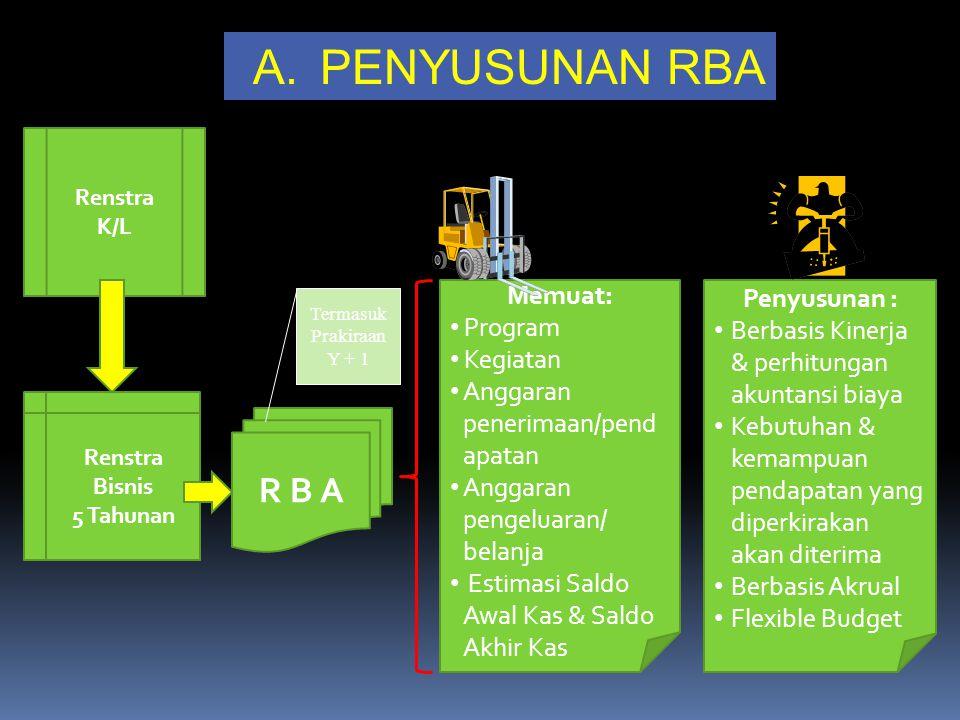 PENYUSUNAN RBA R B A Memuat: Penyusunan : Program