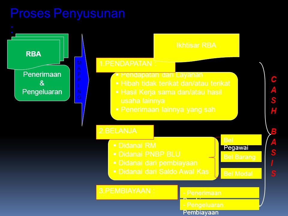 Proses Penyusunan : CASH BASIS Ikhtisar RBA RBA 1.PENDAPATAN :
