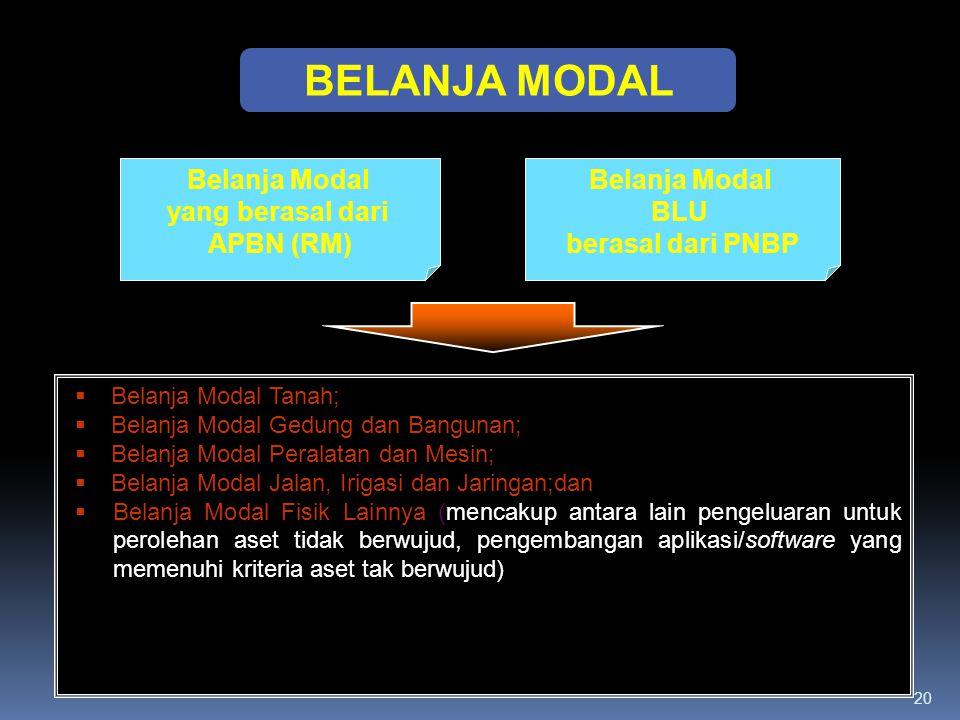 BELANJA MODAL Belanja Modal yang berasal dari APBN (RM) Belanja Modal