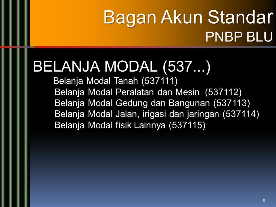 Bagan Akun Standar BELANJA MODAL (537...) PNBP BLU