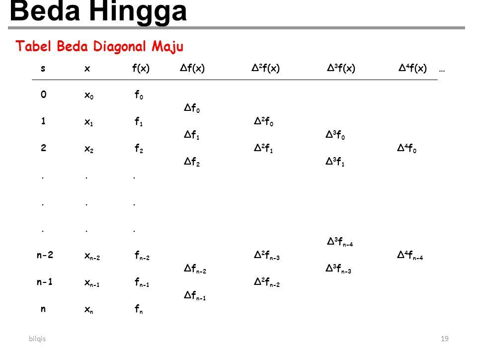 Tabel Beda Diagonal Maju
