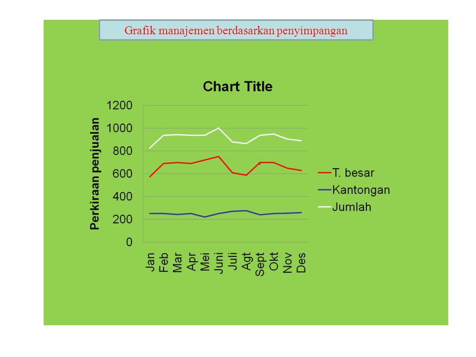 Grafik manajemen berdasarkan penyimpangan