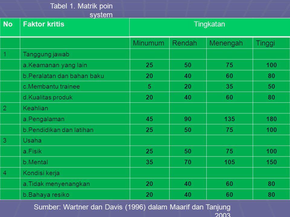 Tabel 1. Matrik poin system No Faktor kritis Minumum Rendah Menengah
