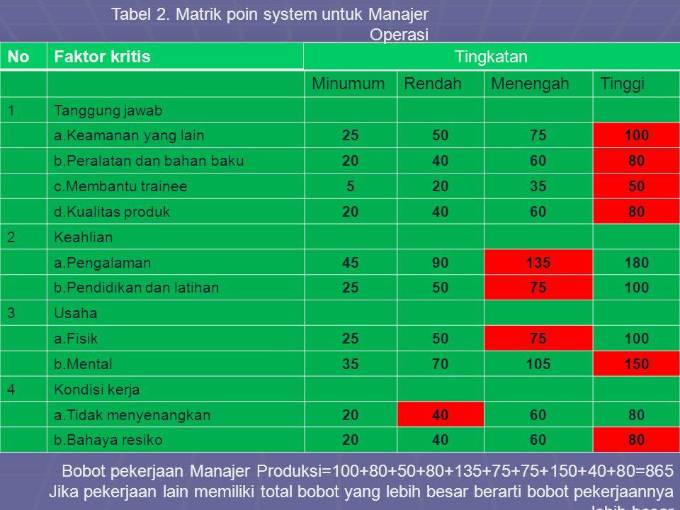 Tabel 2. Matrik poin system untuk Manajer Operasi No Faktor kritis