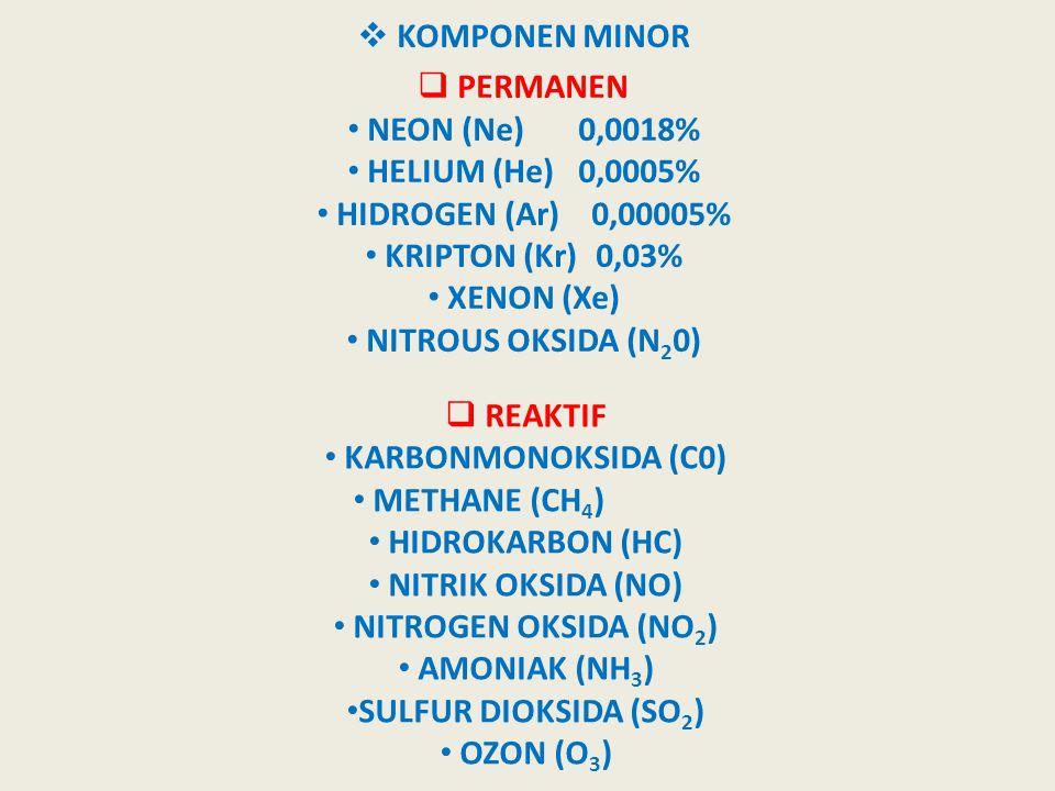KOMPONEN MINOR PERMANEN. NEON (Ne) 0,0018% HELIUM (He) 0,0005% HIDROGEN (Ar) 0,00005% KRIPTON (Kr) 0,03%