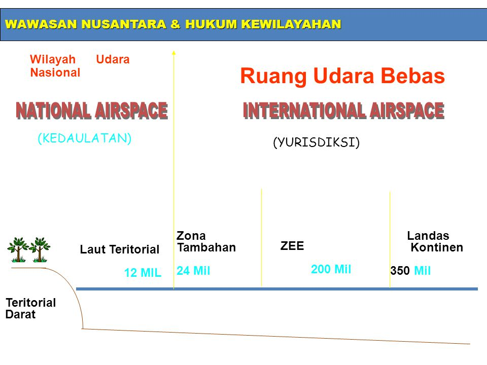 INTERNATIONAL AIRSPACE