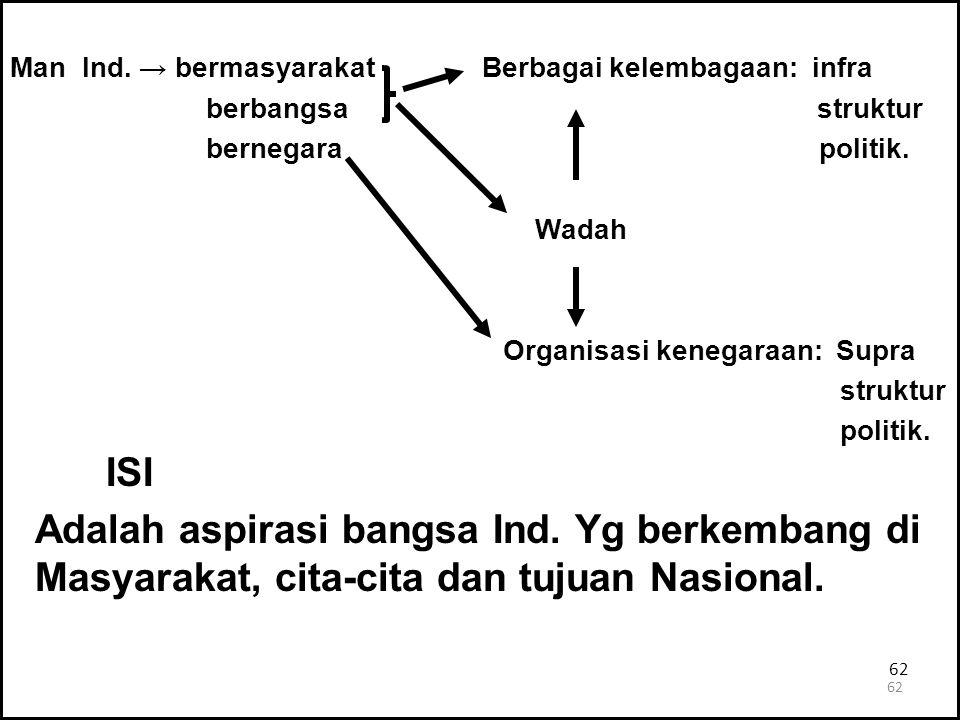 Man Ind. → bermasyarakat Berbagai kelembagaan: infra