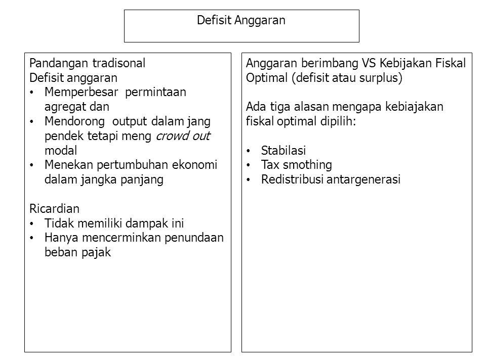 Defisit Anggaran Pandangan tradisonal. Defisit anggaran. Memperbesar permintaan agregat dan.