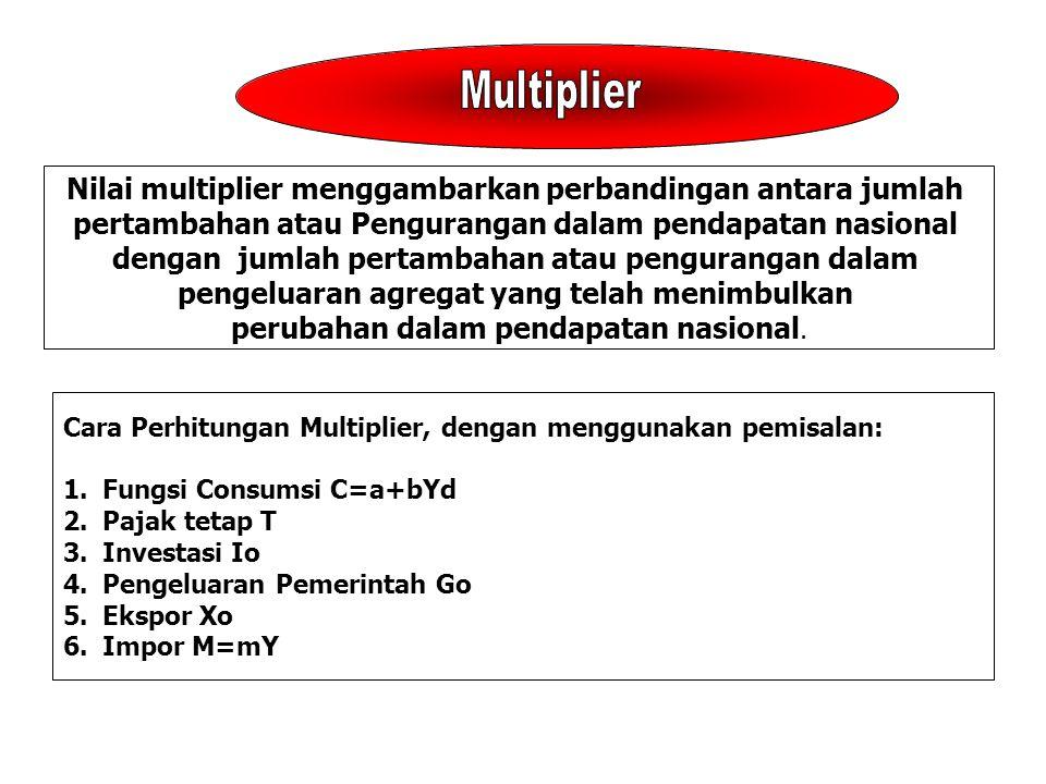 Multiplier Nilai multiplier menggambarkan perbandingan antara jumlah