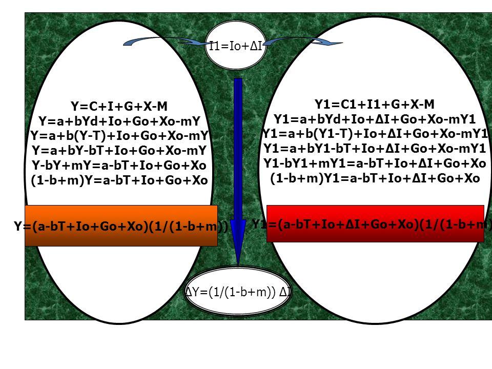 Y1=a+bYd+Io+ΔI+Go+Xo-mY1 Y1=a+b(Y1-T)+Io+ΔI+Go+Xo-mY1