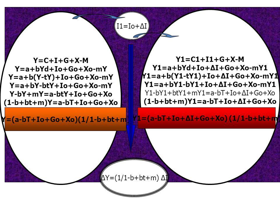 Y1=a+bYd+Io+ΔI+Go+Xo-mY1 Y1=a+b(Y1-tY1)+Io+ΔI+Go+Xo-mY1