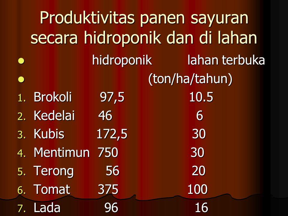 Produktivitas panen sayuran secara hidroponik dan di lahan