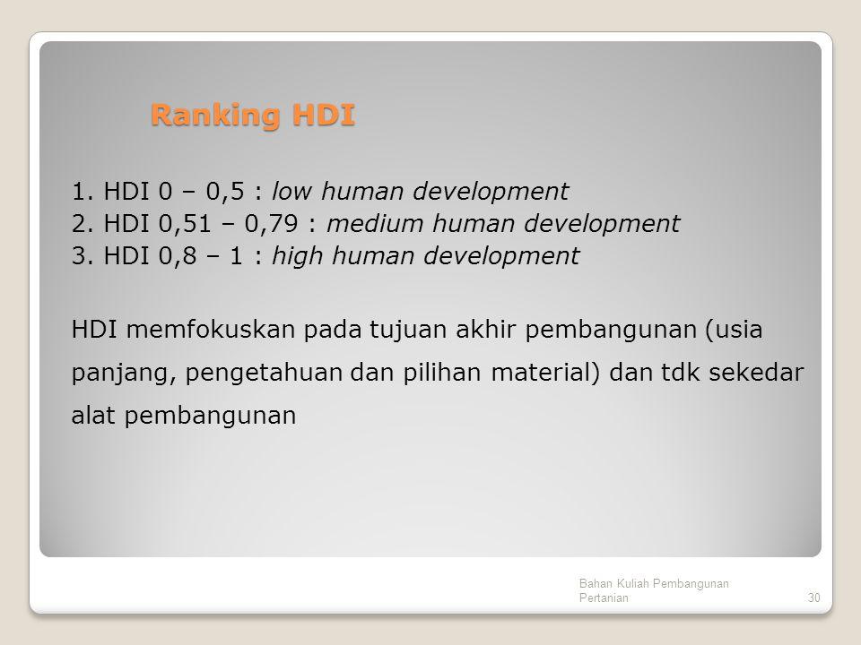 Ranking HDI