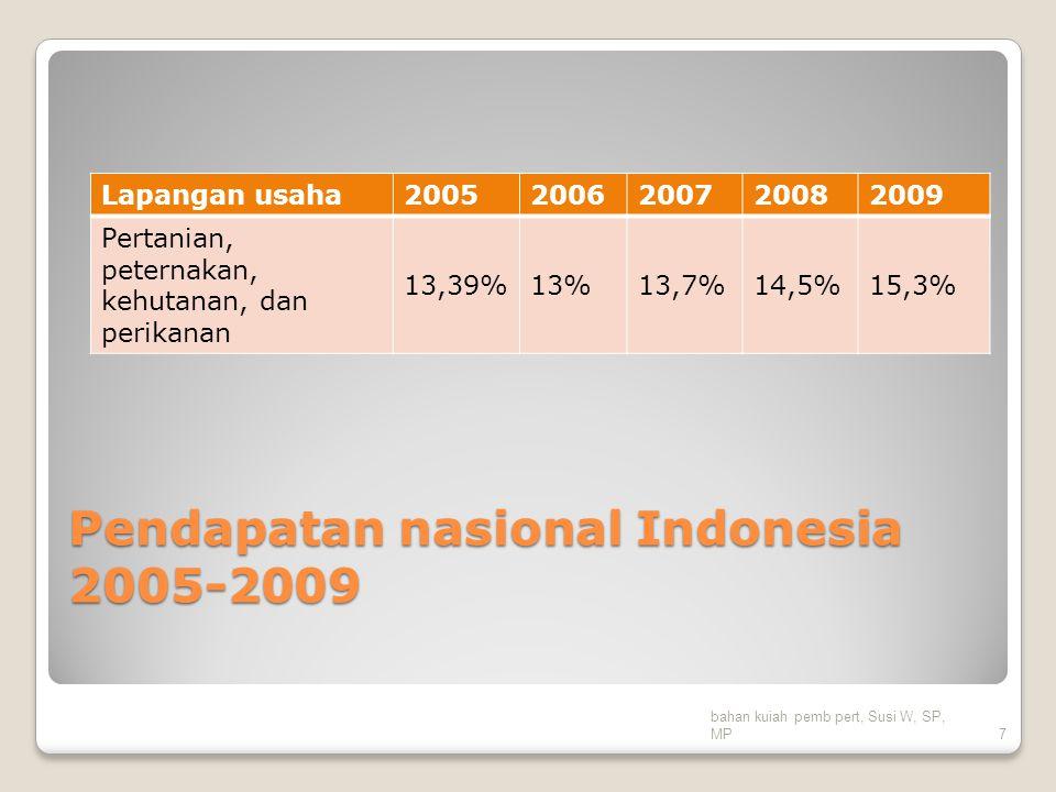 Pendapatan nasional Indonesia 2005-2009