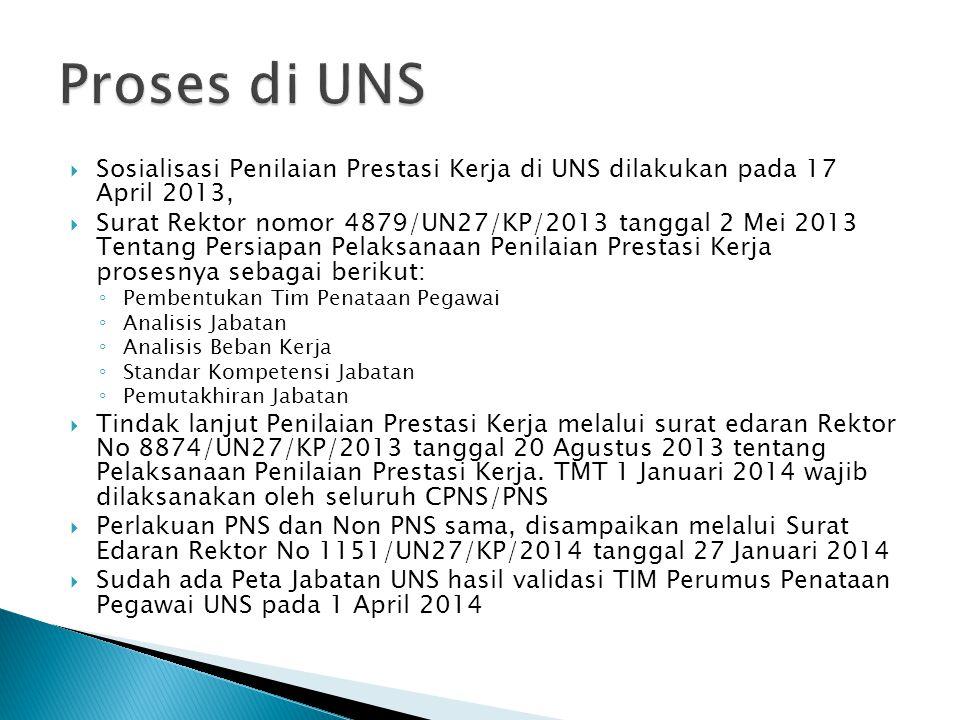 Proses di UNS Sosialisasi Penilaian Prestasi Kerja di UNS dilakukan pada 17 April 2013,