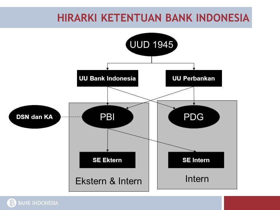 HIRARKI KETENTUAN BANK INDONESIA