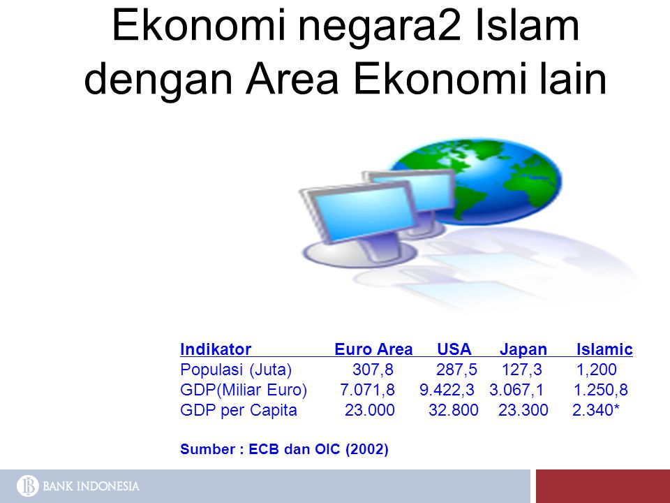 Ekonomi negara2 Islam dengan Area Ekonomi lain