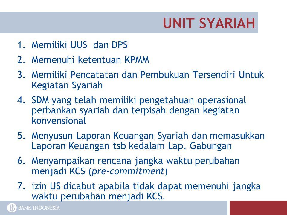 UNIT SYARIAH Memiliki UUS dan DPS Memenuhi ketentuan KPMM