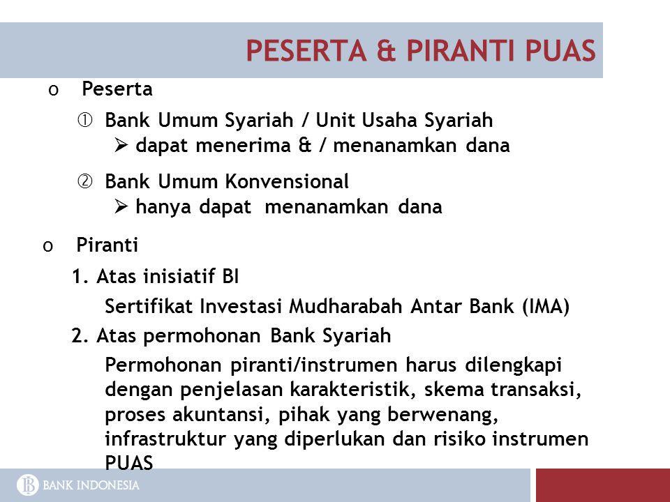 PESERTA & PIRANTI PUAS Peserta Bank Umum Syariah / Unit Usaha Syariah