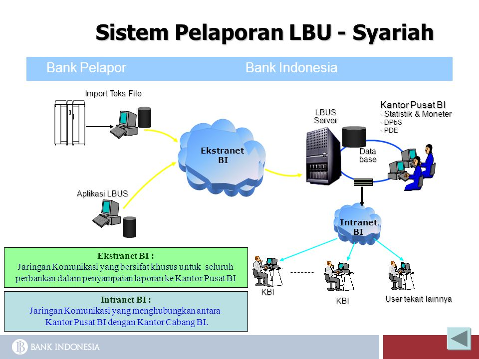Sistem Pelaporan LBU - Syariah