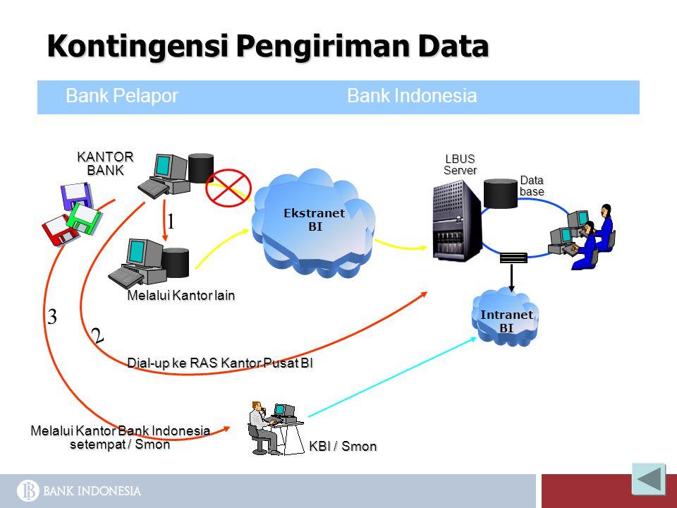 Kontingensi Pengiriman Data