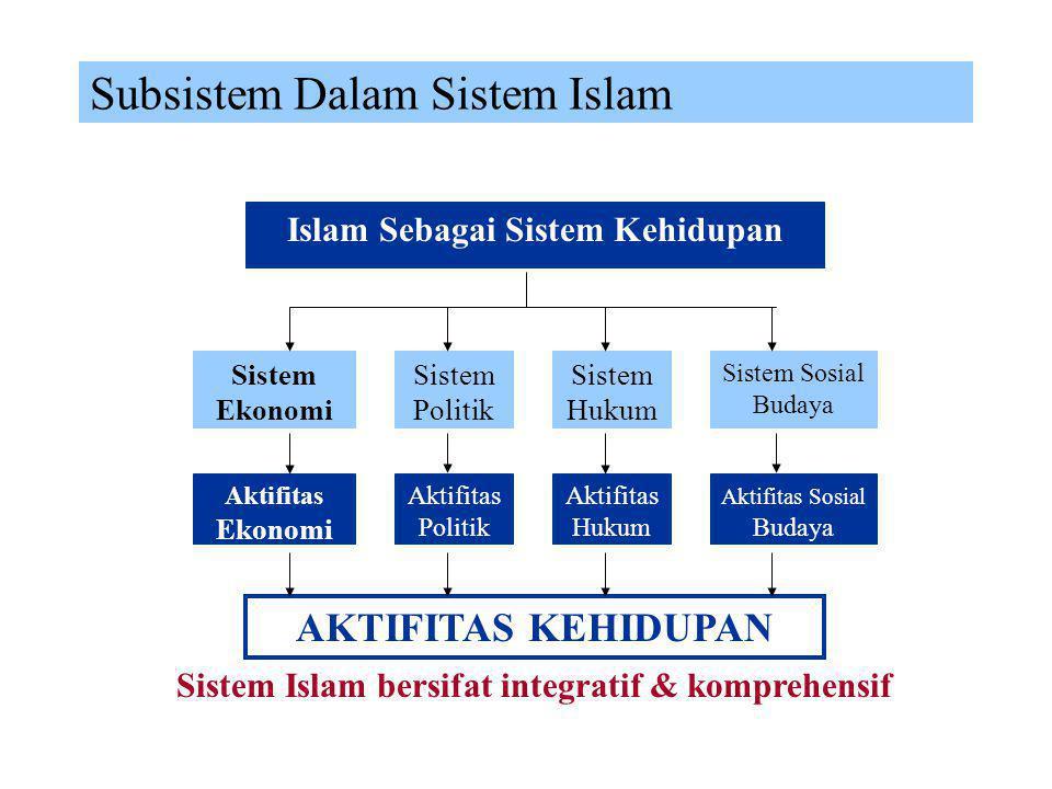 Subsistem Dalam Sistem Islam