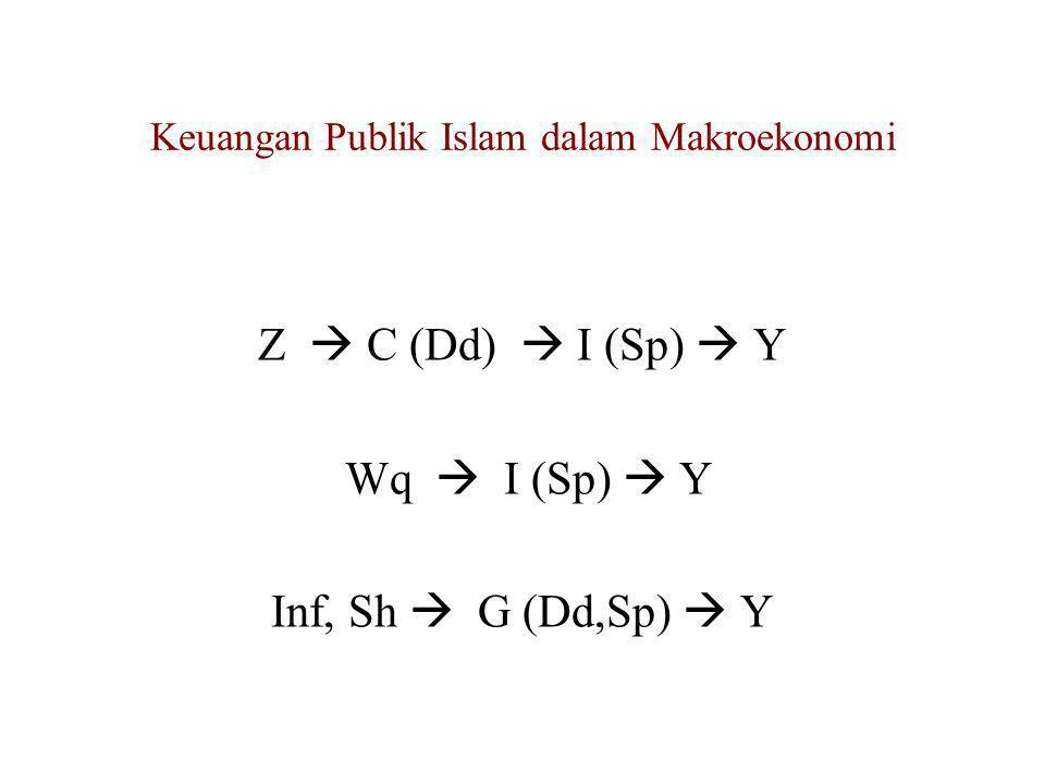 Keuangan Publik Islam dalam Makroekonomi