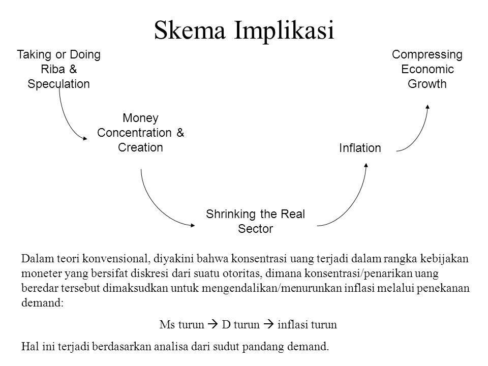 Skema Implikasi Taking or Doing Riba & Speculation