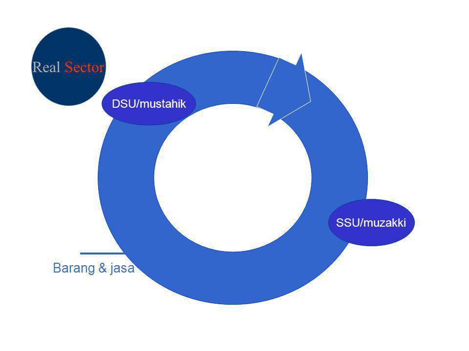 Real Sector DSU/mustahik SSU/muzakki Barang & jasa