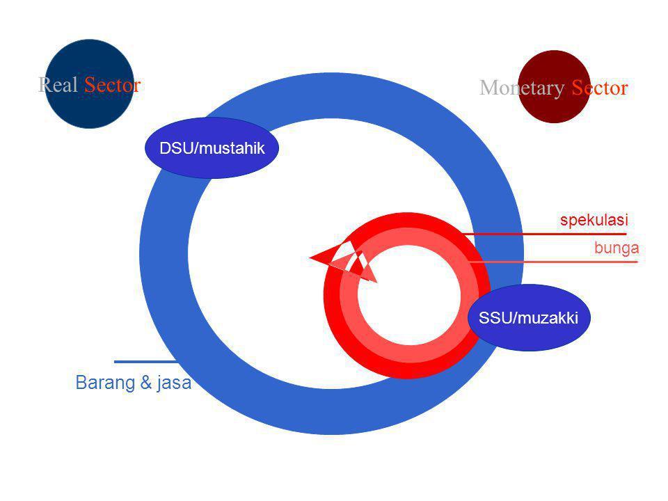 Real Sector Monetary Sector Barang & jasa DSU/mustahik spekulasi bunga