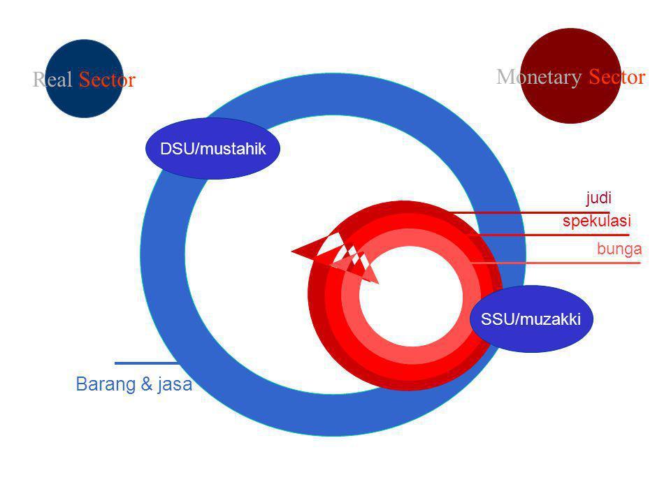Monetary Sector Real Sector Barang & jasa DSU/mustahik judi spekulasi