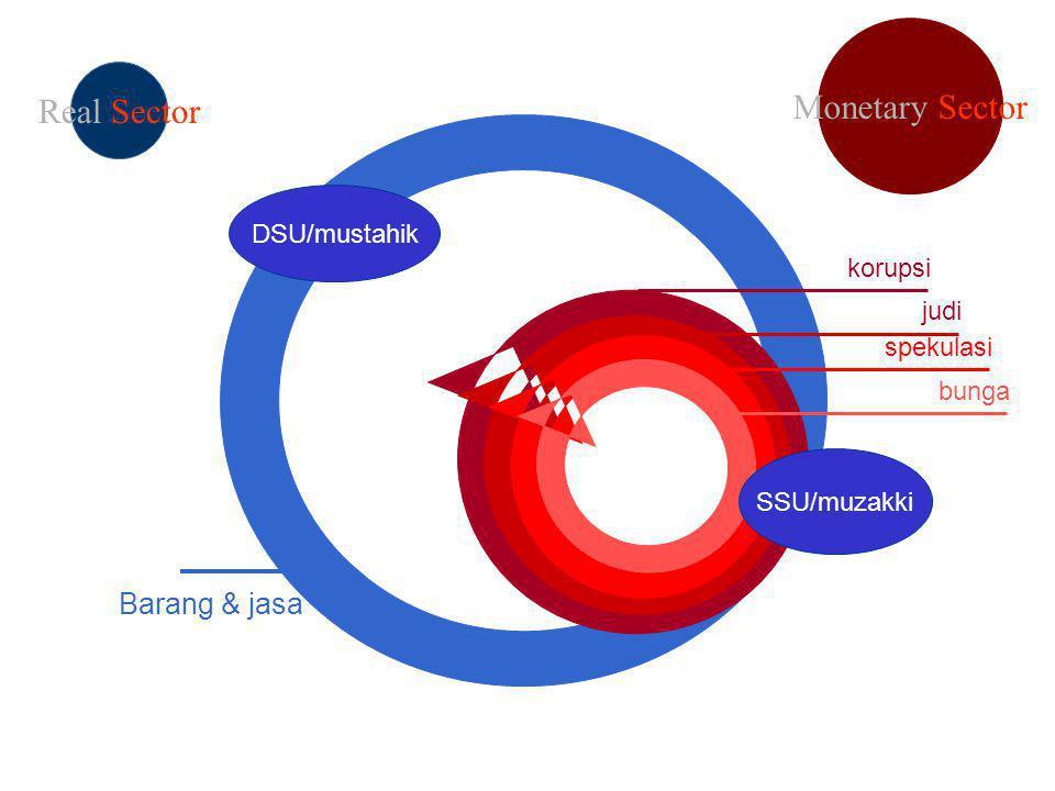 Monetary Sector Real Sector Barang & jasa DSU/mustahik korupsi judi