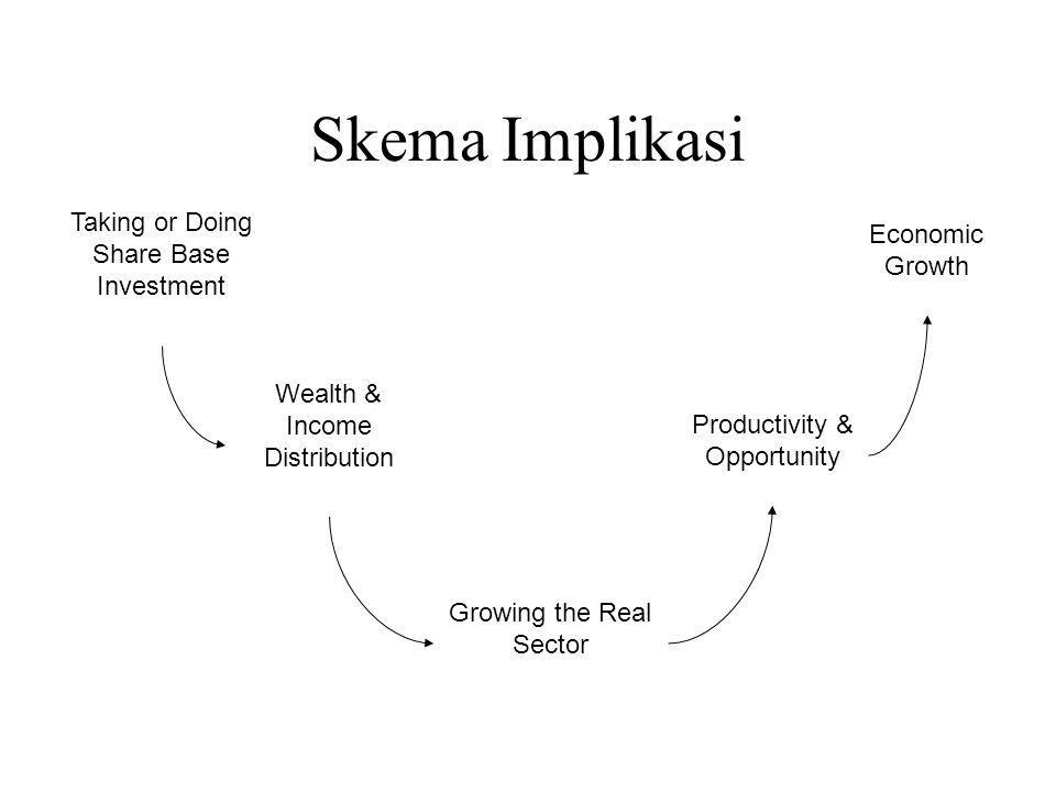 Skema Implikasi Taking or Doing Share Base Investment Economic Growth
