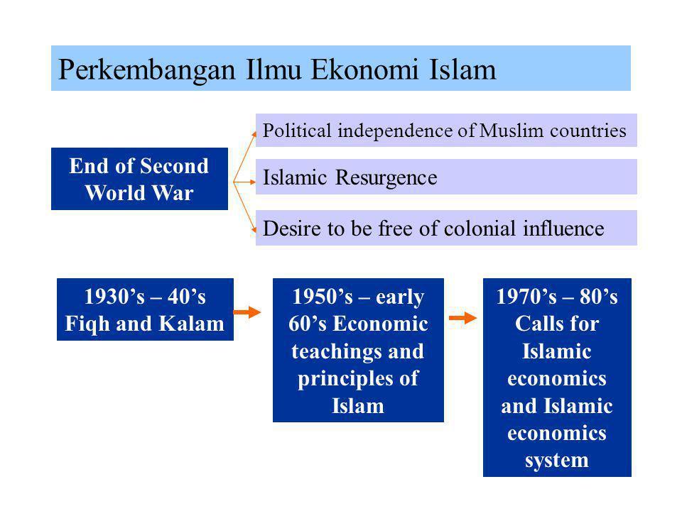 Perkembangan Ilmu Ekonomi Islam