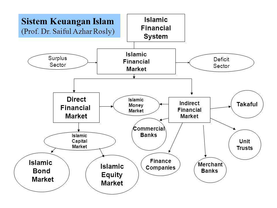 Sistem Keuangan Islam (Prof. Dr. Saiful Azhar Rosly) Islamic Financial