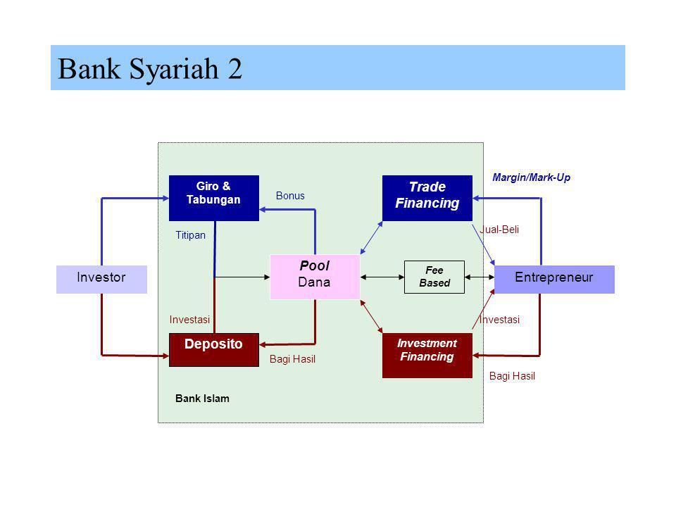 Bank Syariah 2 Deposito Pool Dana Trade Financing Investor
