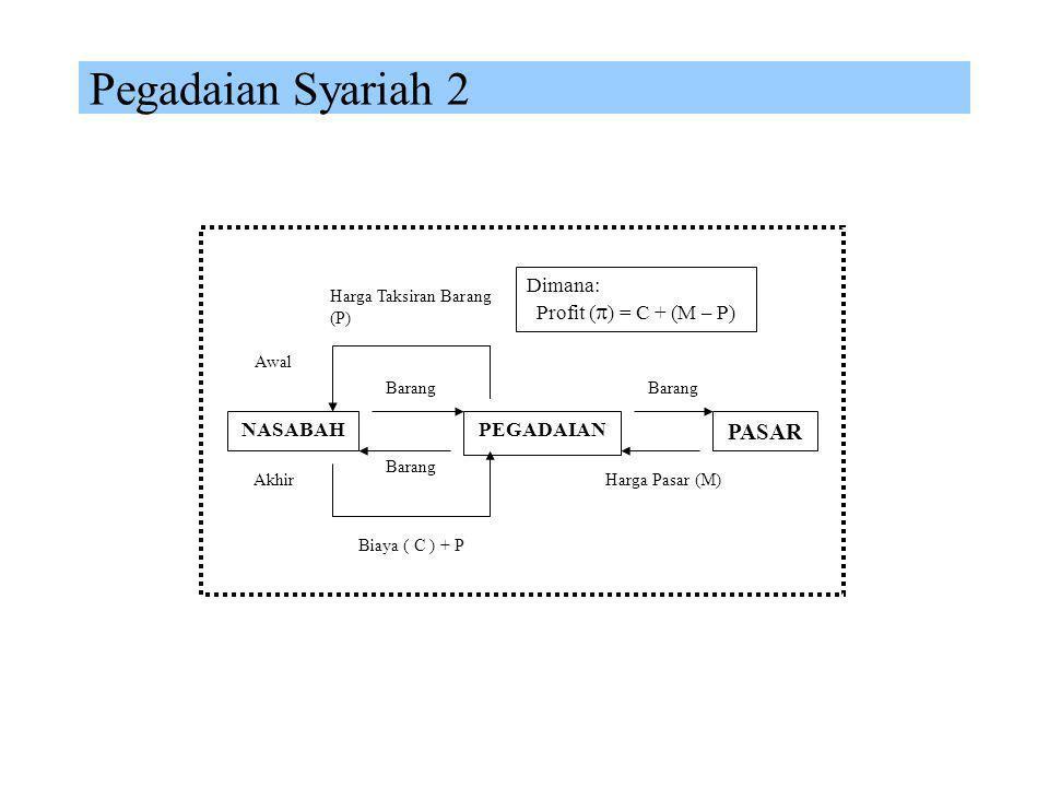 Pegadaian Syariah 2 PASAR Dimana: Profit () = C + (M – P) NASABAH