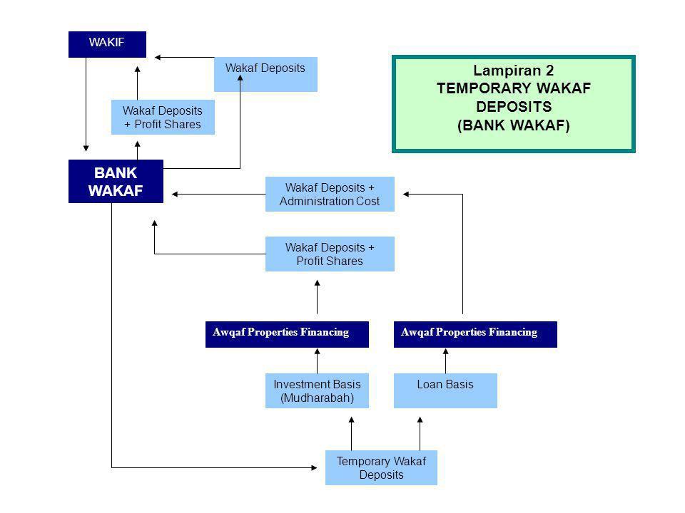 (BANK WAKAF) BANK WAKAF