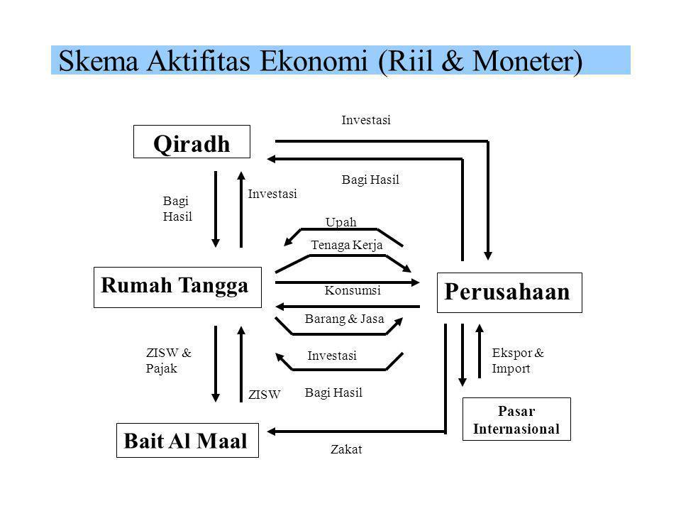 Skema Aktifitas Ekonomi (Riil & Moneter)