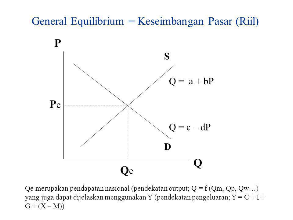 General Equilibrium = Keseimbangan Pasar (Riil)