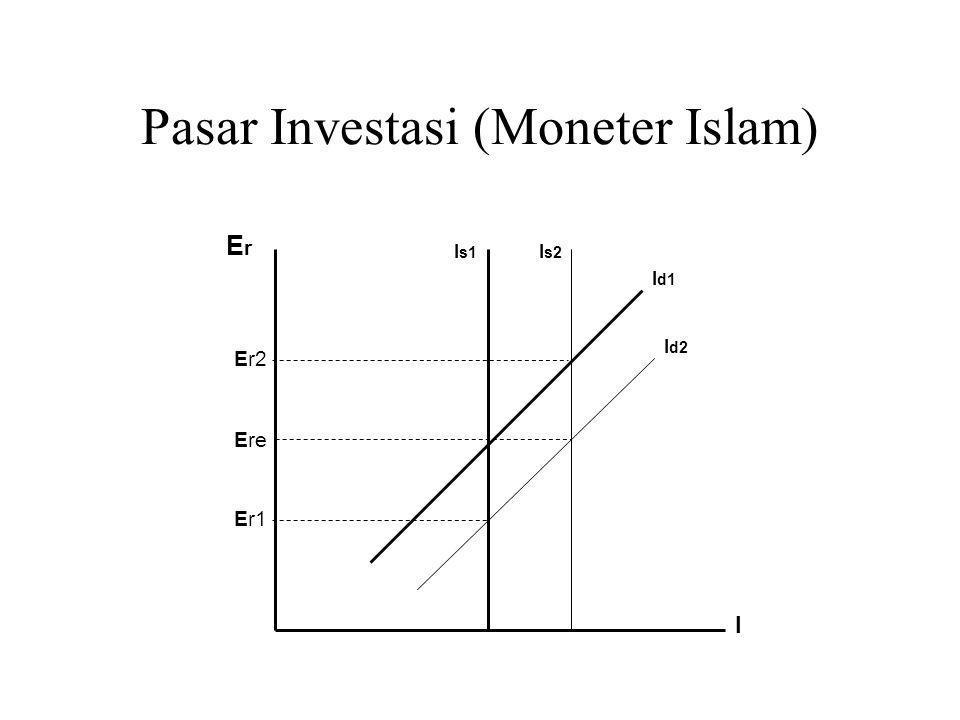 Pasar Investasi (Moneter Islam)