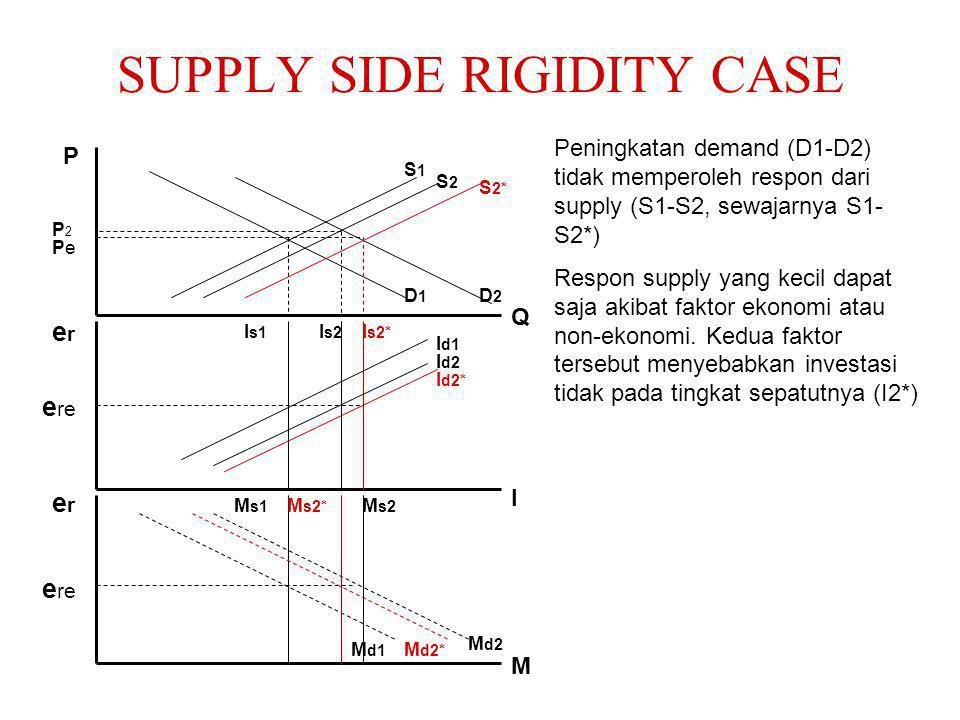 SUPPLY SIDE RIGIDITY CASE