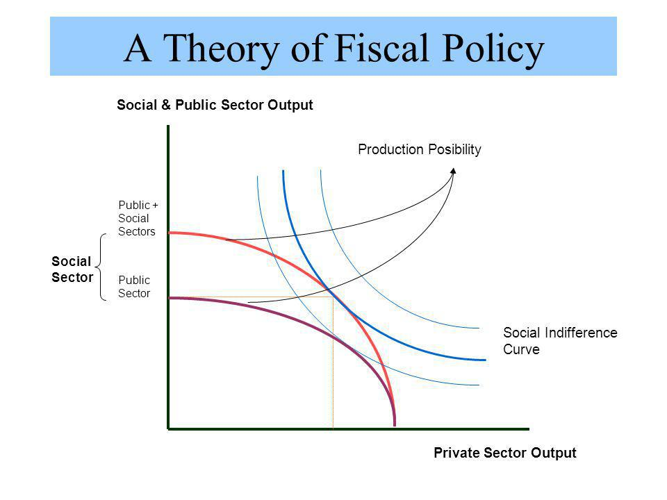 A Theory of Fiscal Policy