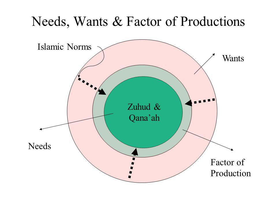 Needs, Wants & Factor of Productions