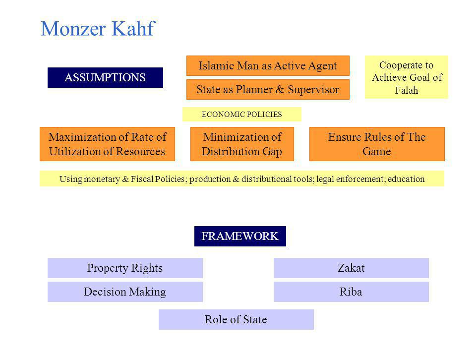 Monzer Kahf Islamic Man as Active Agent ASSUMPTIONS